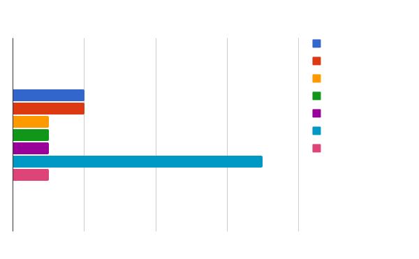Que ferramenta(s) de geração de código a sua equipe usa?