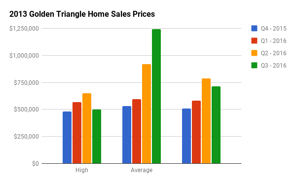 Quarterly Home Sales Stats for Golden Triangle
