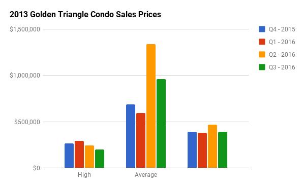 Quarterly Condo Sales Stats for Golden Triangle