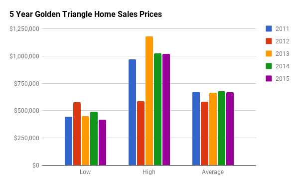 Historical Home Sales Stats for Golden Triangle