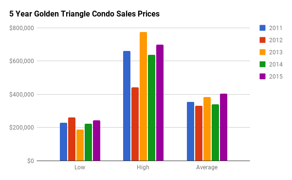 Historical Condo Sales Stats for Golden Triangle