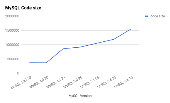 increase in MySQL source code size over version