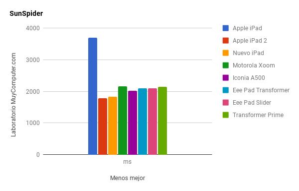 Rendimiento nuevo iPad vs iPad 2, CPU y GPU 30