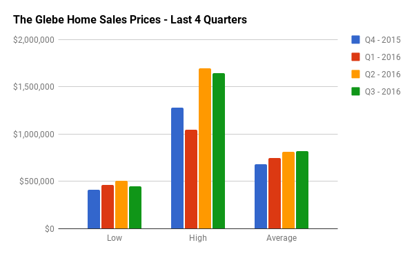 Quarterly Home Sales Stats for The Glebe