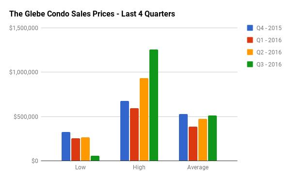 Quarterly Condo Sales Stats for The Glebe
