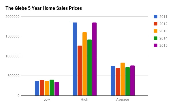 Historical Home Sales Stats for The Glebe