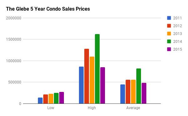 Historical Condo Sales Stats for The Glebe