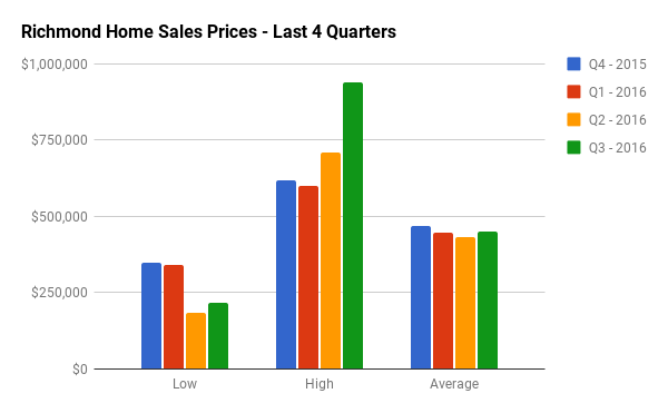 Quarterly Home Sales Stats for Richmond