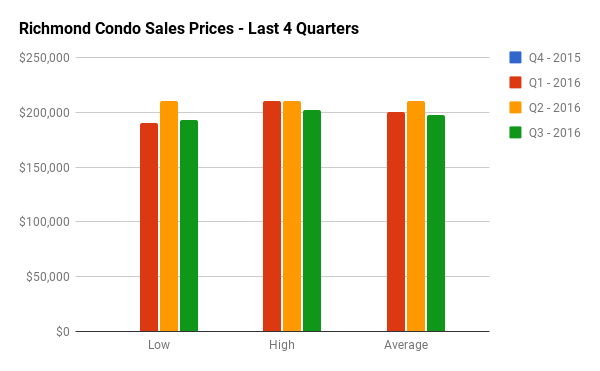 Quarterly Condo Sales Stats for Richmond