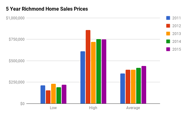 Historical Home Sales Stats for Richmond