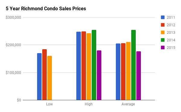 Historical Condo Sales Stats for Richmond