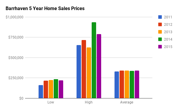 Historical Home Sales Stats for Barrhaven