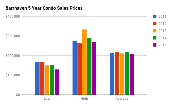 Historical Condo Sales Stats for Barrhaven