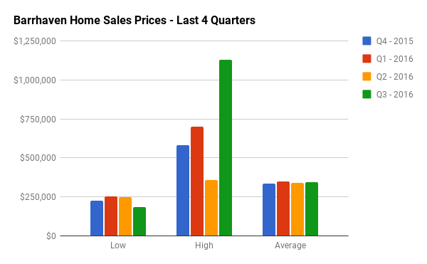 Quarterly Home Sales Stats for Barrhaven