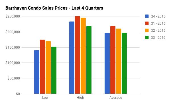 Quarterly Condo Sales Stats for Barrhaven