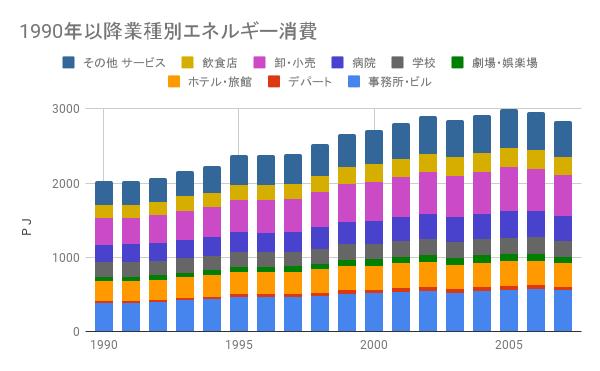 1990年以降の民生部門業種別消費エネルギー