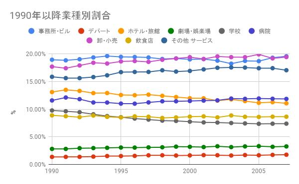 1990年以降の民生部門業種別消費エネルギー割合