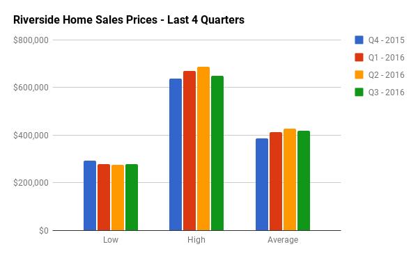 Quarterly Home Sales Stats for Riverside Park