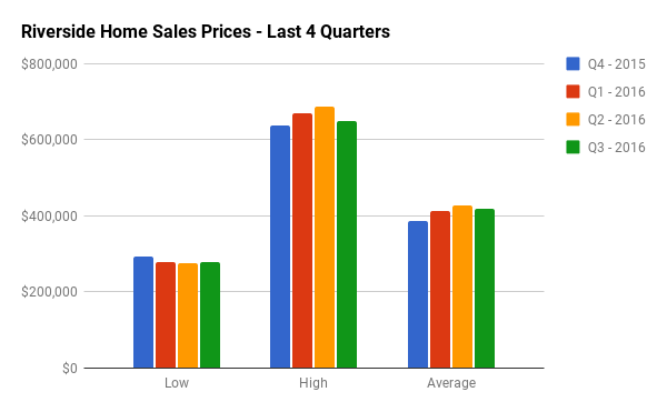 Quarterly Home Sales Stats for Riverside South
