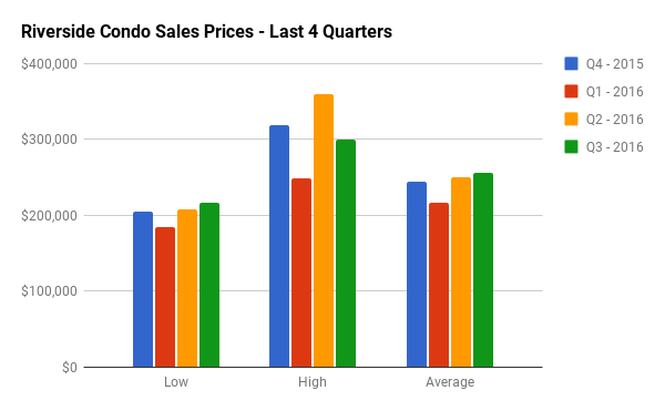 Quarterly Condo Sales Stats for Riverside South