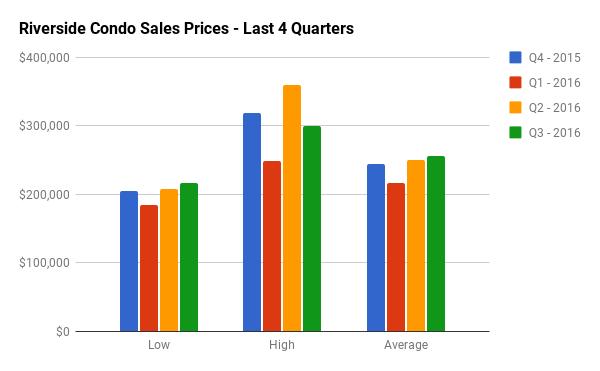 Quarterly Condo Sales Stats for Riverside Park