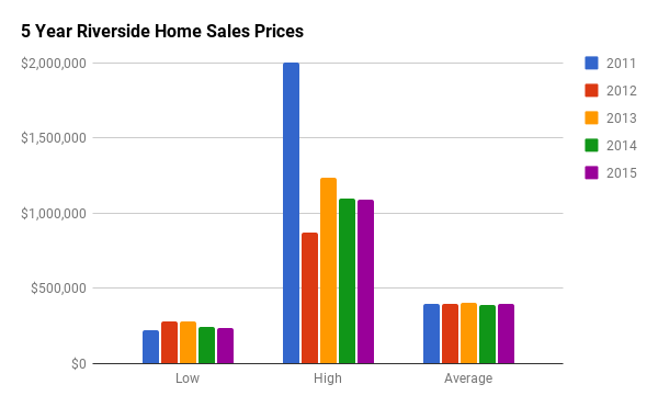 Historical Home Sales Stats for Riverside South