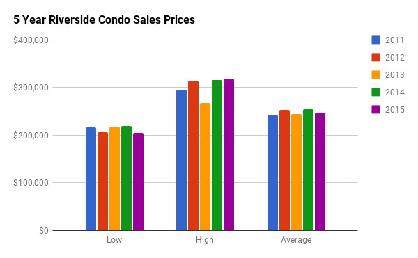 Historical Condo Sales Stats for Riverside South
