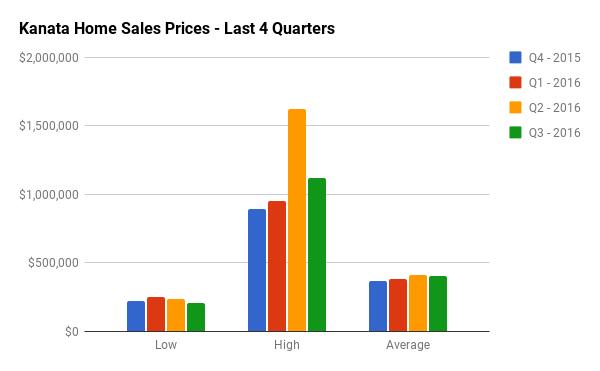 Quarterly Home Sales Stats for Kanata