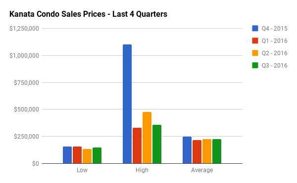 Quarterly Condo Sales Stats for Kanata