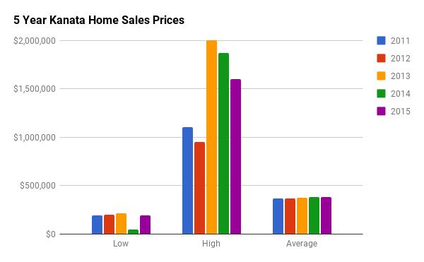 Historical Home Sales Stats for Kanata