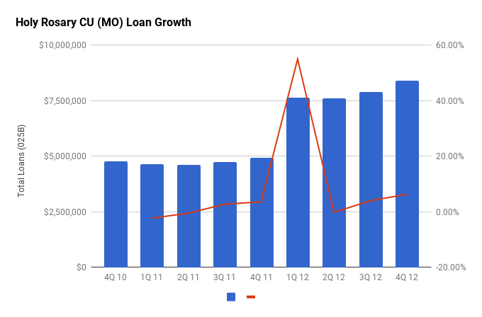 Holy Rosary CU (MO) Loan Growth