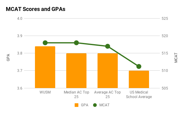 WUSM average MCAT and GPA graph