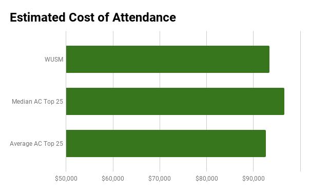 Washington University medical school cost of attendance