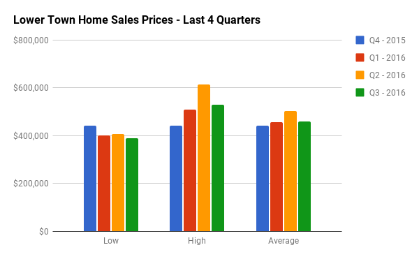 Quarterly Home Sales Stats for Lower Town