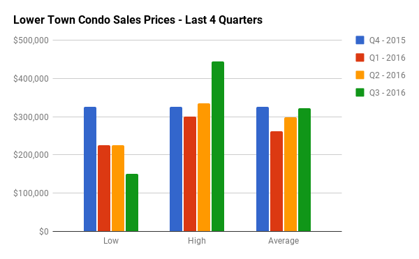 Quarterly Condo Sales Stats for Lower Town