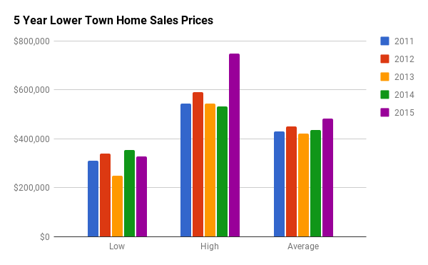 Historical Home Sales Stats for Lower Town