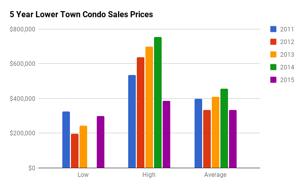 Historical Condo Sales Stats for Lower Town