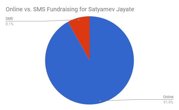 Online vs. SMS Fundraising for Satyamev Jayate