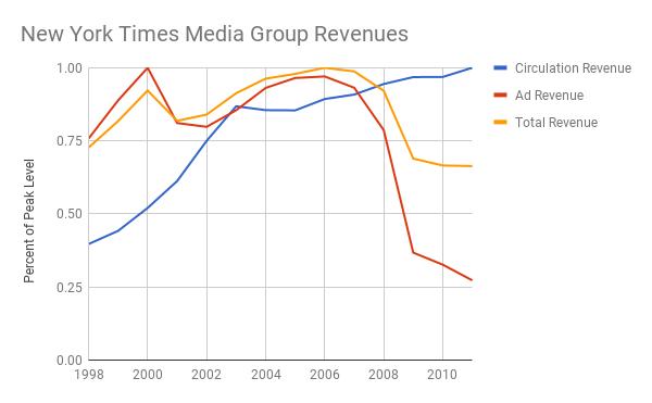 New York Times Media Group revenue
