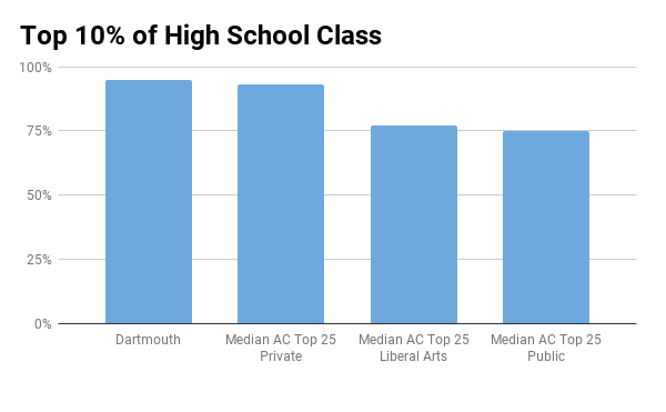 Dartmouth top 10% in high school