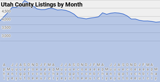 Number of Home Listings, Trends for Utah county Utah