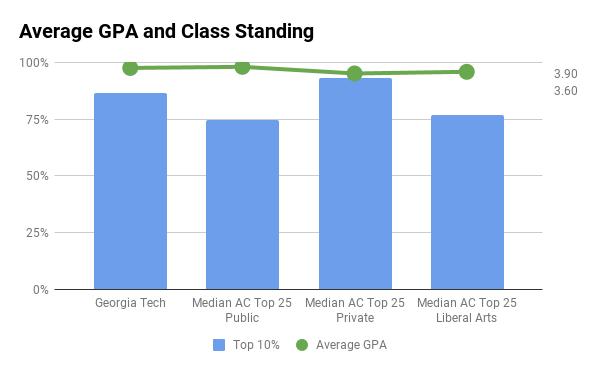 GA Tech average GPA and top 10% in high school