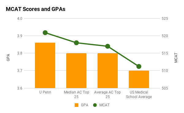 UPenn Perelman MCAT and GPA graph