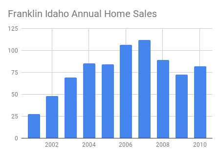 Annual Home Sales numbers for Preston ID