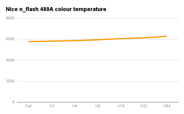 Graph of colour temperature against flash power level for the n_flash 480A