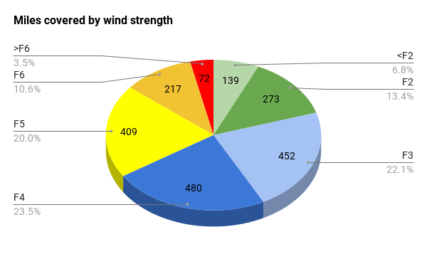 Miles covered by wind strength