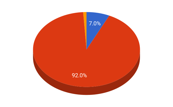USNA student population