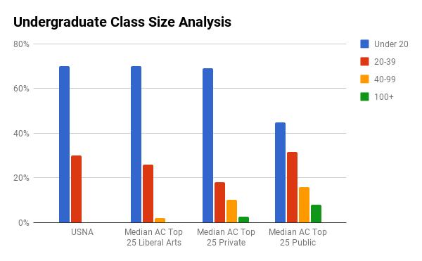 USNA undergraduate class sizes