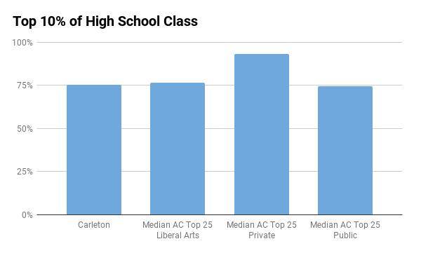 carleton top 10% in high school