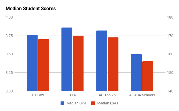 Texas Law median GPA and LSAT
